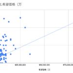 サイト売買案件170件のデータから傾向を分析してみた