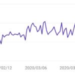 2020年5月のgoogleコアアップデートでどれくらい下がったか見せるよ!